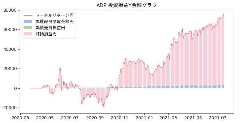 ADP 投資損益¥グラフ