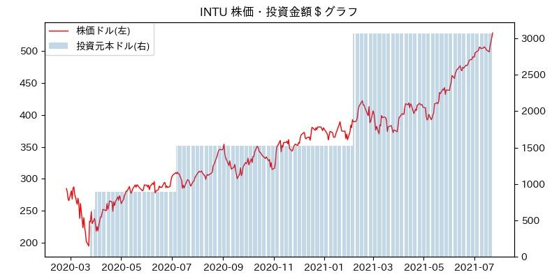INTU 株価・投資金額$グラフ
