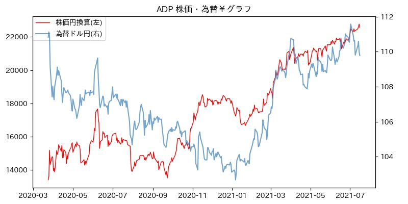 ADP 株価・為替¥グラフ
