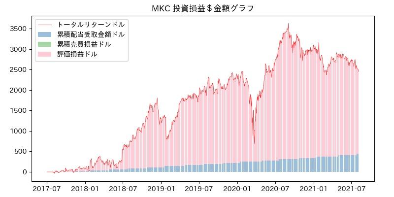 MKC 投資損益$グラフ
