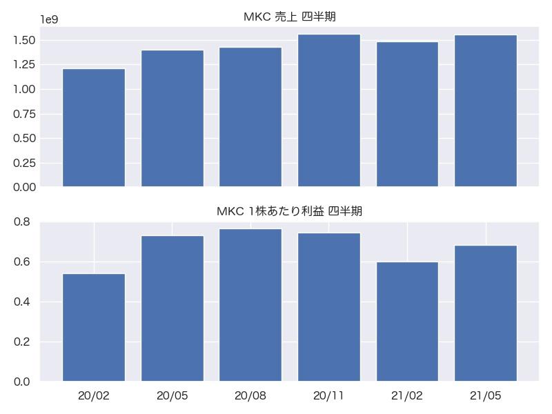 MKC 売上・1株利益 四半期推移