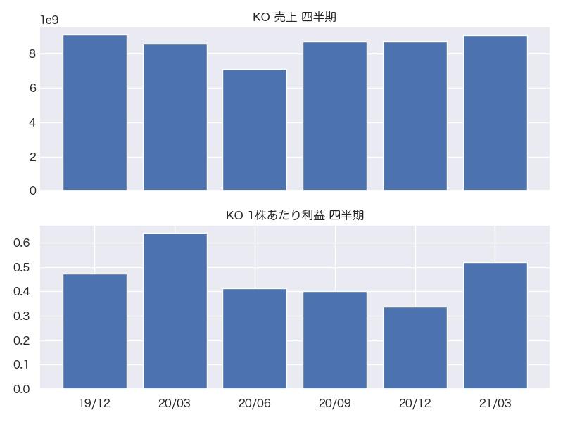 KO 売上・1株利益 四半期推移