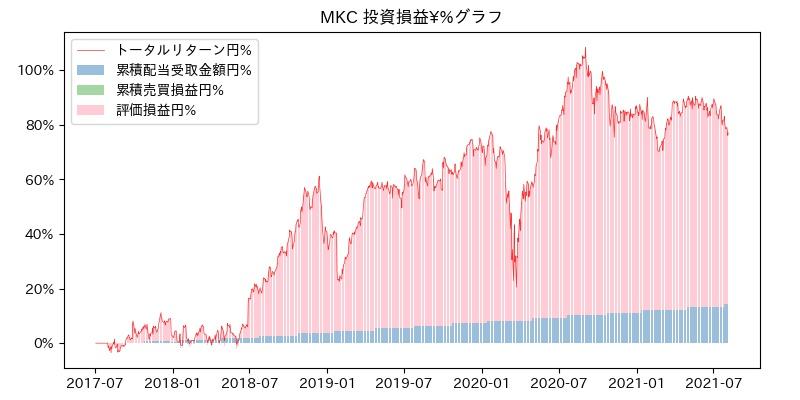 MKC 投資損益¥%グラフ