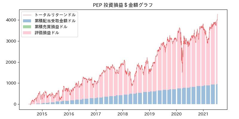 PEP 投資損益$グラフ