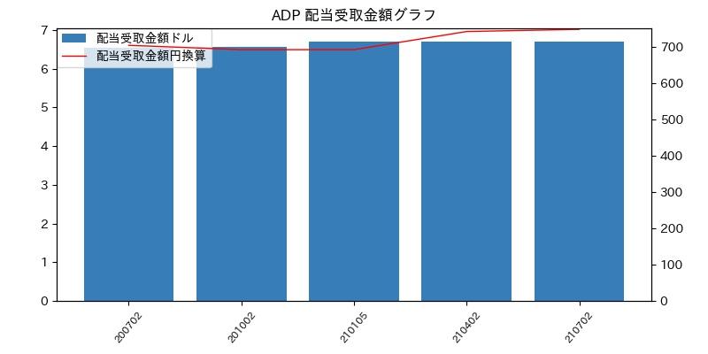 ADP 配当受取金額グラフ