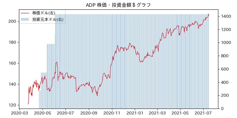 ADP 株価・投資金額$グラフ