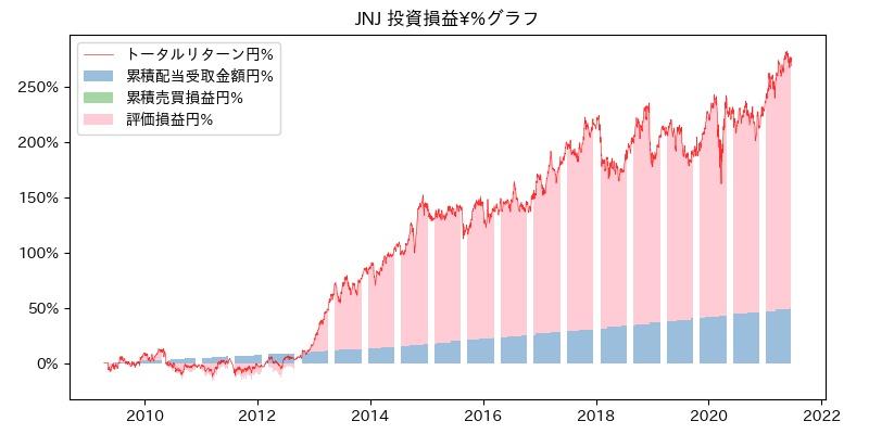 JNJ 投資損益¥%グラフ