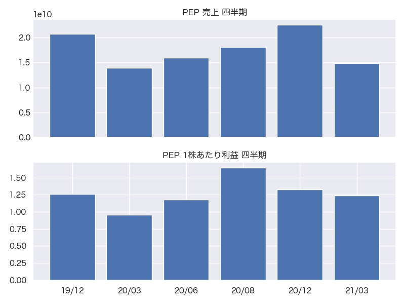 PEP 売上・1株利益 四半期推移