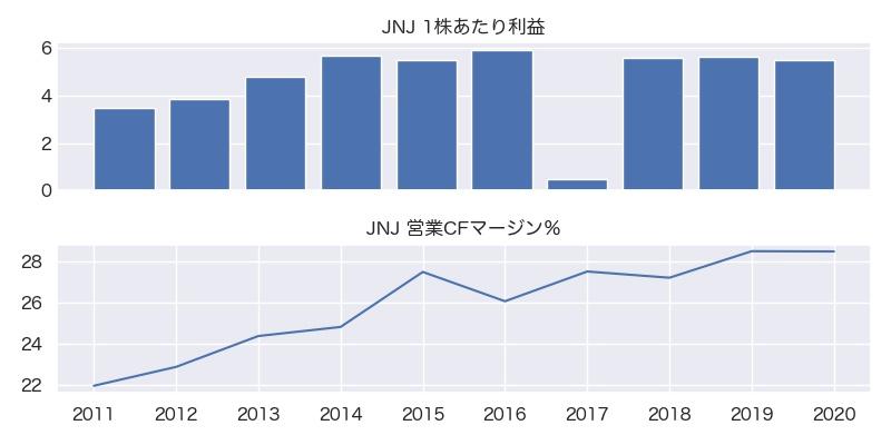JNJ 1株利益・営業CFマージン%