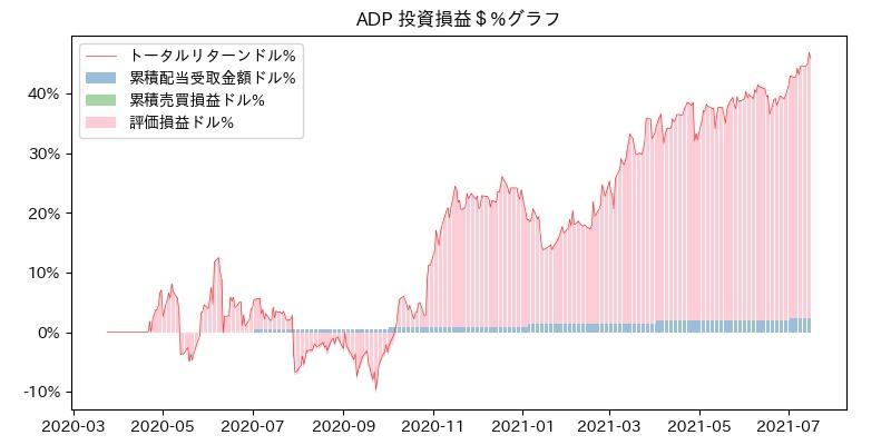 ADP 投資損益$%グラフ