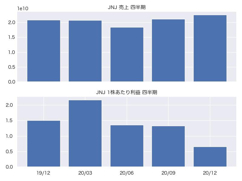 JNJ 売上・1株利益 四半期推移