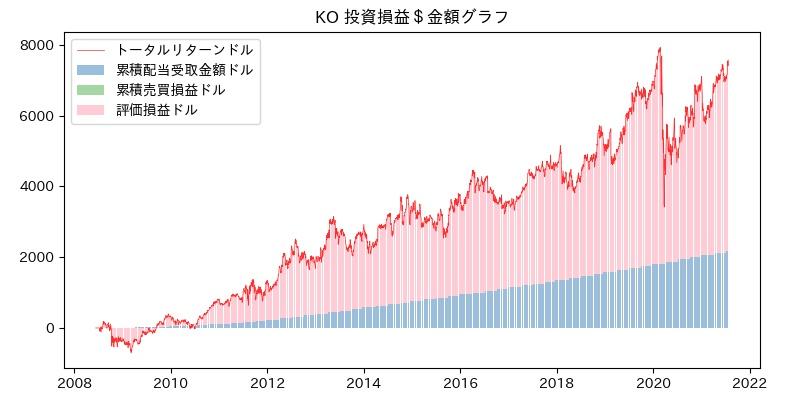 KO 投資損益$グラフ