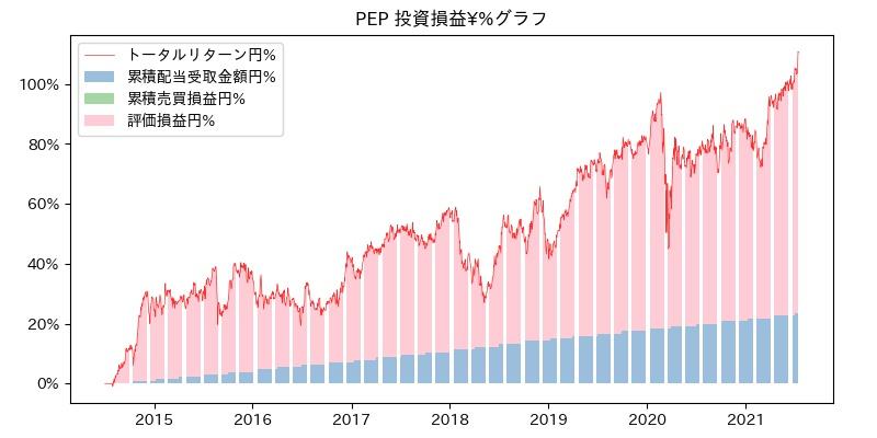 PEP 投資損益¥%グラフ