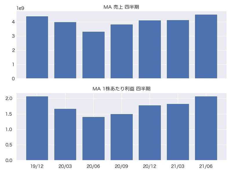 MA 売上・1株利益 四半期推移