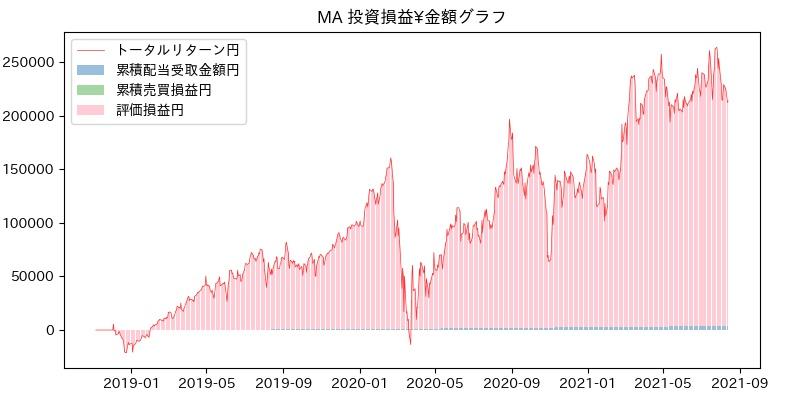MA 投資損益¥グラフ