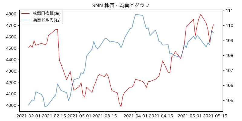 SNN 株価・為替¥グラフ
