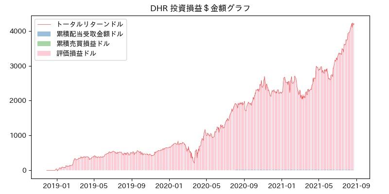DHR 投資損益$グラフ