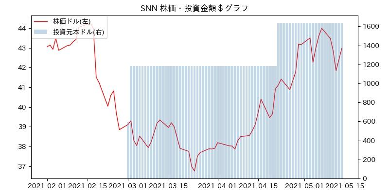 SNN 株価・投資金額$グラフ