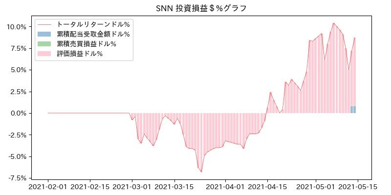 SNN 投資損益$%グラフ