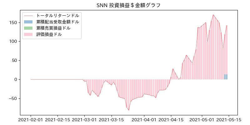 SNN 投資損益$グラフ