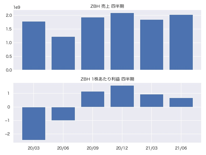 ZBH 売上・1株利益 四半期推移