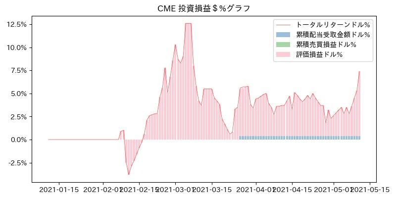 CME 投資損益$%グラフ