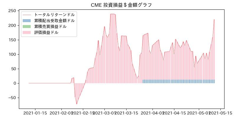 CME 投資損益$グラフ