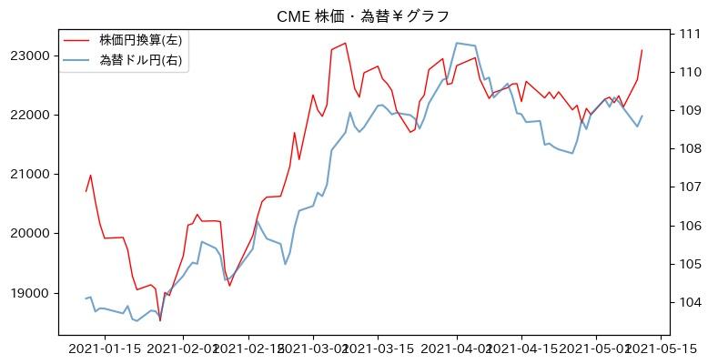 CME 株価・為替¥グラフ