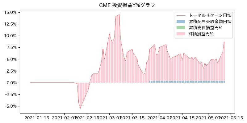 CME 投資損益¥%グラフ