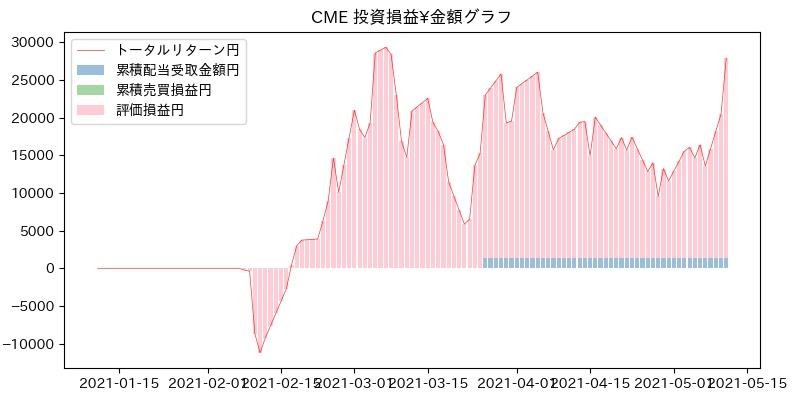 CME 投資損益¥グラフ