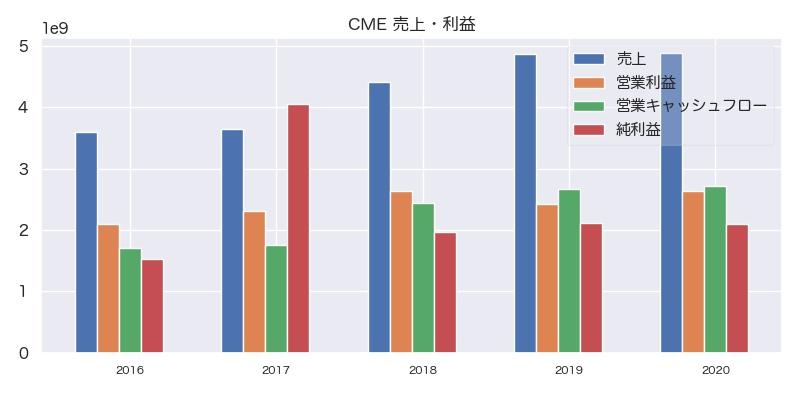 CME 売上・利益