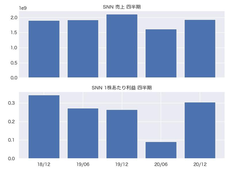 SNN 売上・1株利益 四半期推移