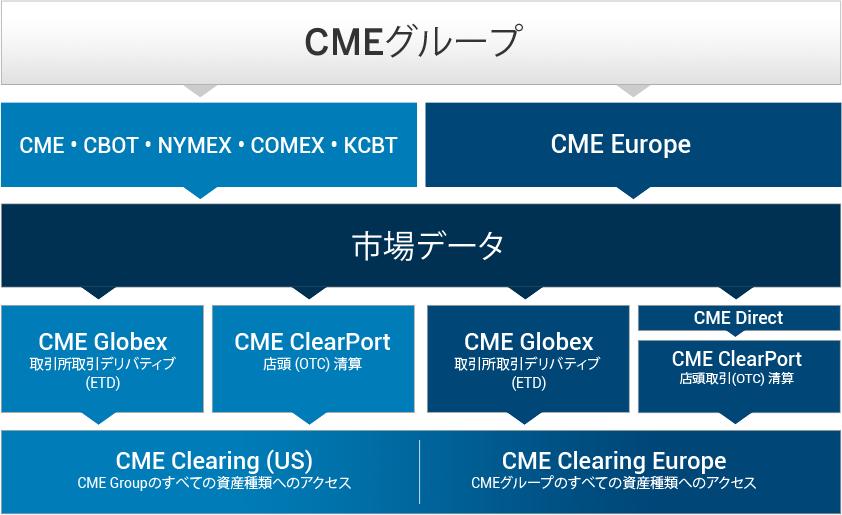 CMEグループ概略