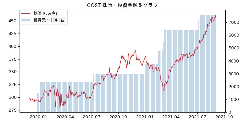 COST 株価・投資金額$グラフ