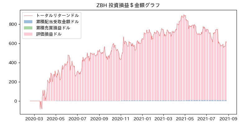 ZBH 投資損益$グラフ