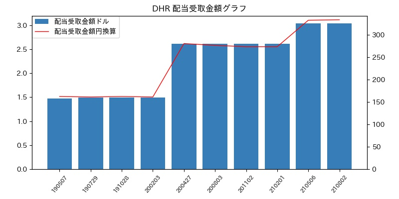 DHR 配当受取金額グラフ