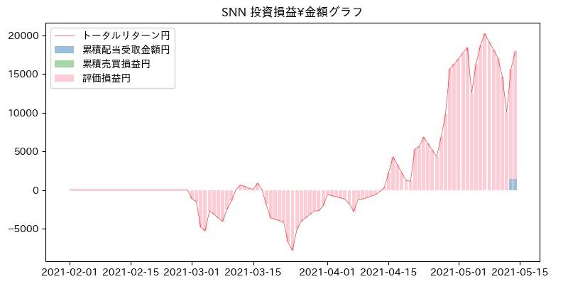 SNN 投資損益¥グラフ