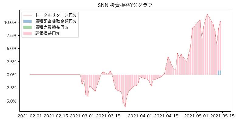 SNN 投資損益¥%グラフ
