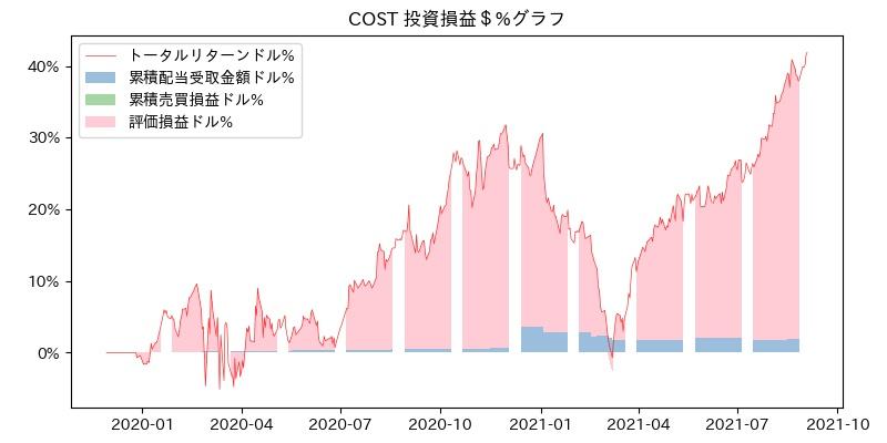 COST 投資損益$%グラフ