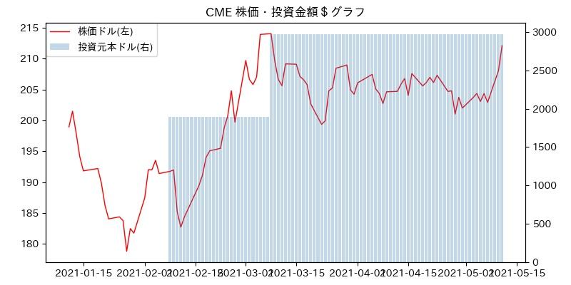CME 株価・投資金額$グラフ