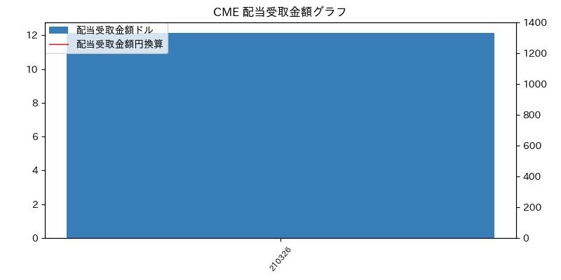 CME 配当受取金額グラフ