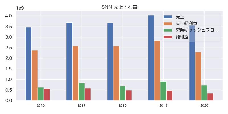 SNN 売上・利益