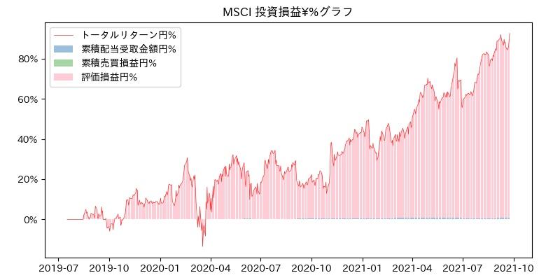 MSCI 投資損益¥%グラフ