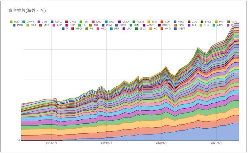 米国株ポートフォリオ