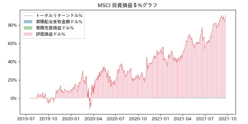 MSCI 投資損益$グラフ