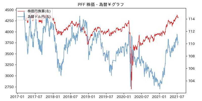PFF 株価・為替¥グラフ