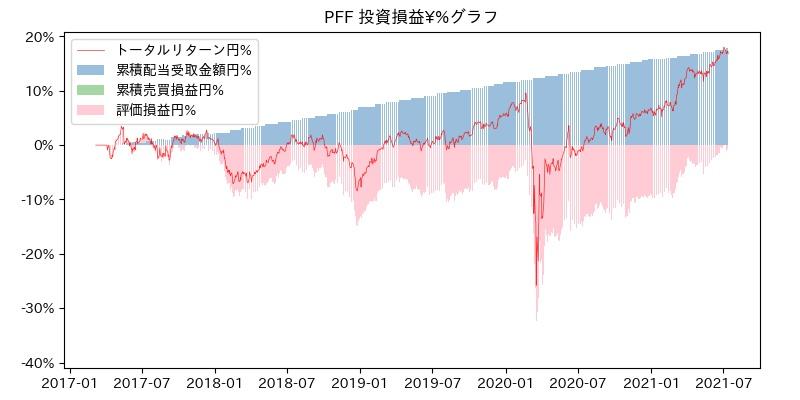 PFF 投資損益¥%グラフ