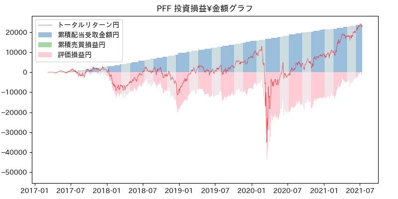 PFF 投資損益¥グラフ
