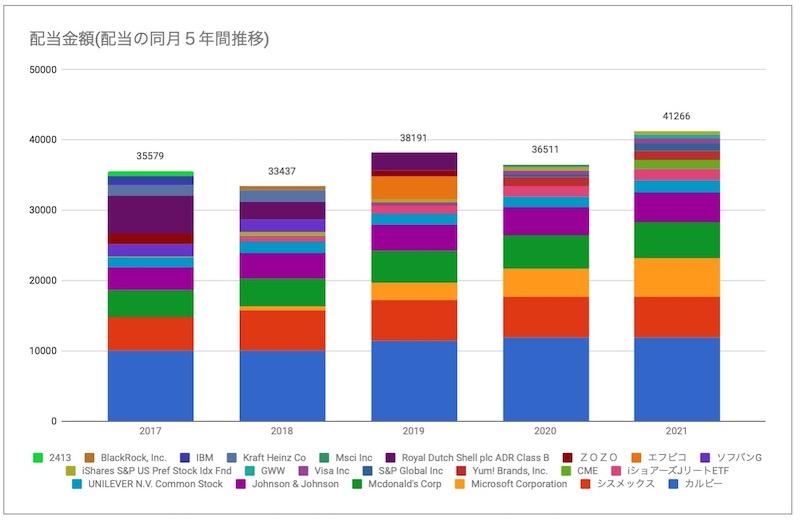 単月配当金推移グラフ